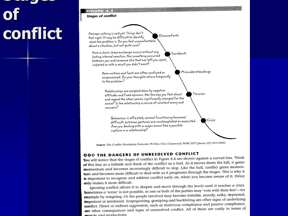 Stages of conflict Refer to page 213