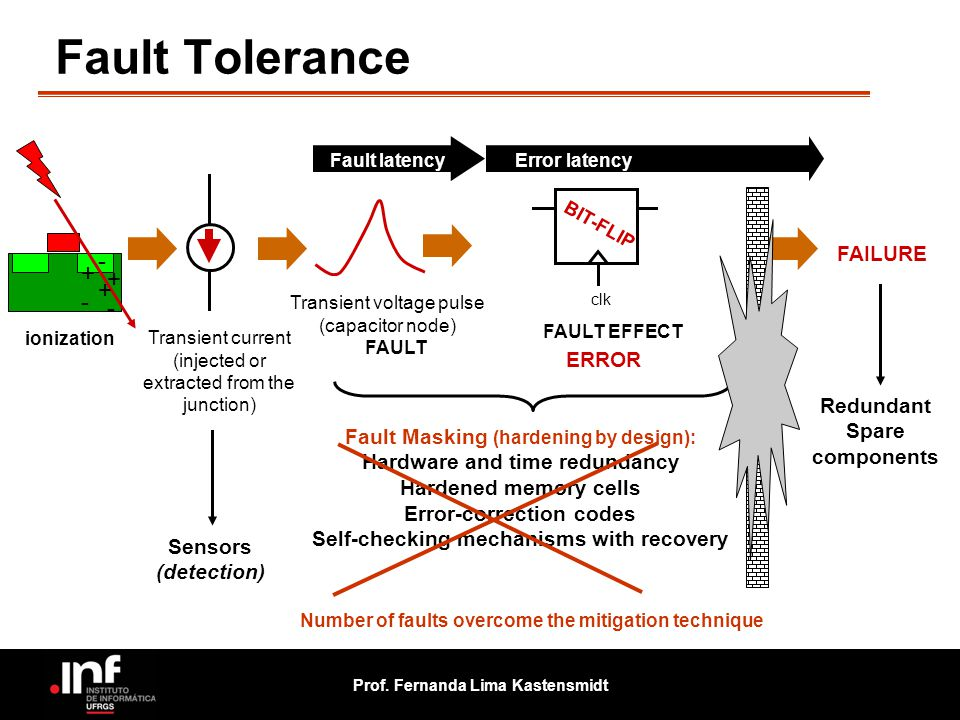 Fault Tolerance - + + + - - FAILURE ERROR Redundant Spare components