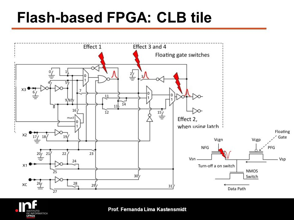 Flash-based FPGA: CLB tile