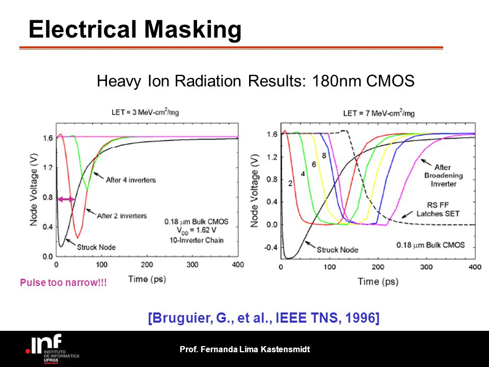 Electrical Masking Heavy Ion Radiation Results: 180nm CMOS