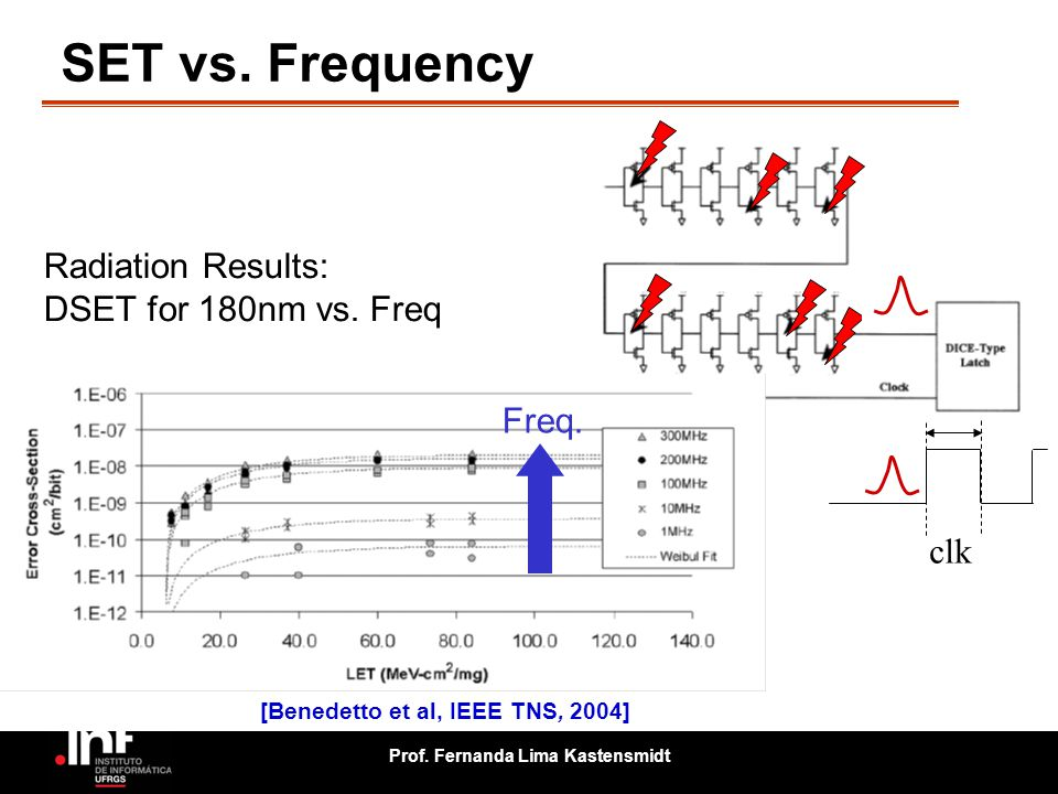 SET vs. Frequency Radiation Results: DSET for 180nm vs. Freq Freq. clk
