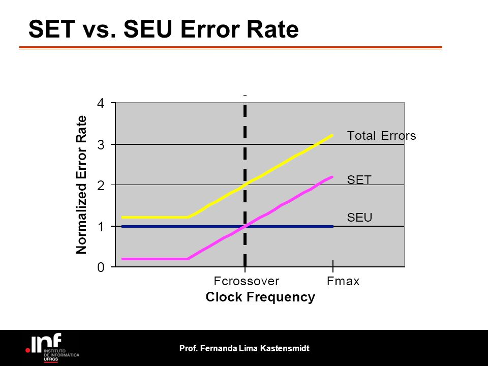 SET vs. SEU Error Rate