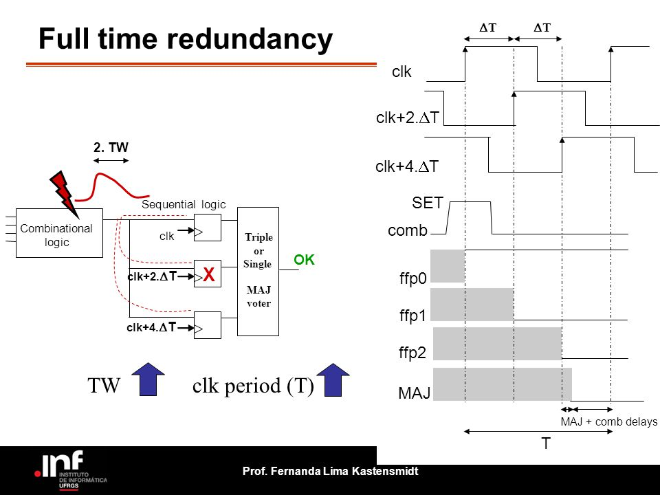 Full time redundancy TW clk period (T) X clk clk+2.T clk+4.T SET