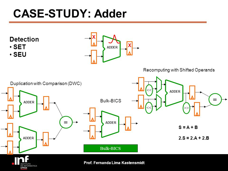 CASE-STUDY: Adder Detection SET SEU = = X X