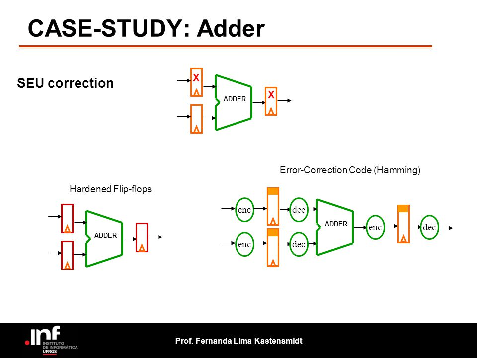CASE-STUDY: Adder SEU correction X X Error-Correction Code (Hamming)