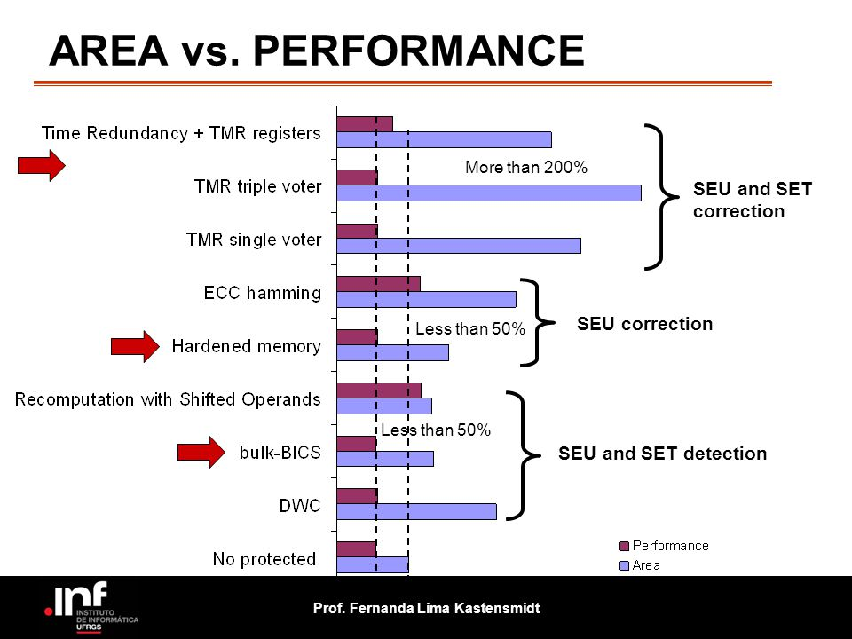 AREA vs. PERFORMANCE SEU and SET correction SEU correction