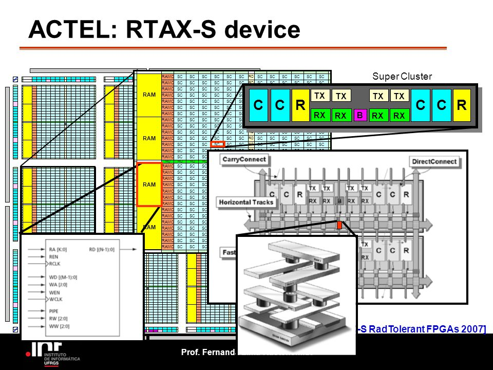 ACTEL: RTAX-S device C R Super Cluster