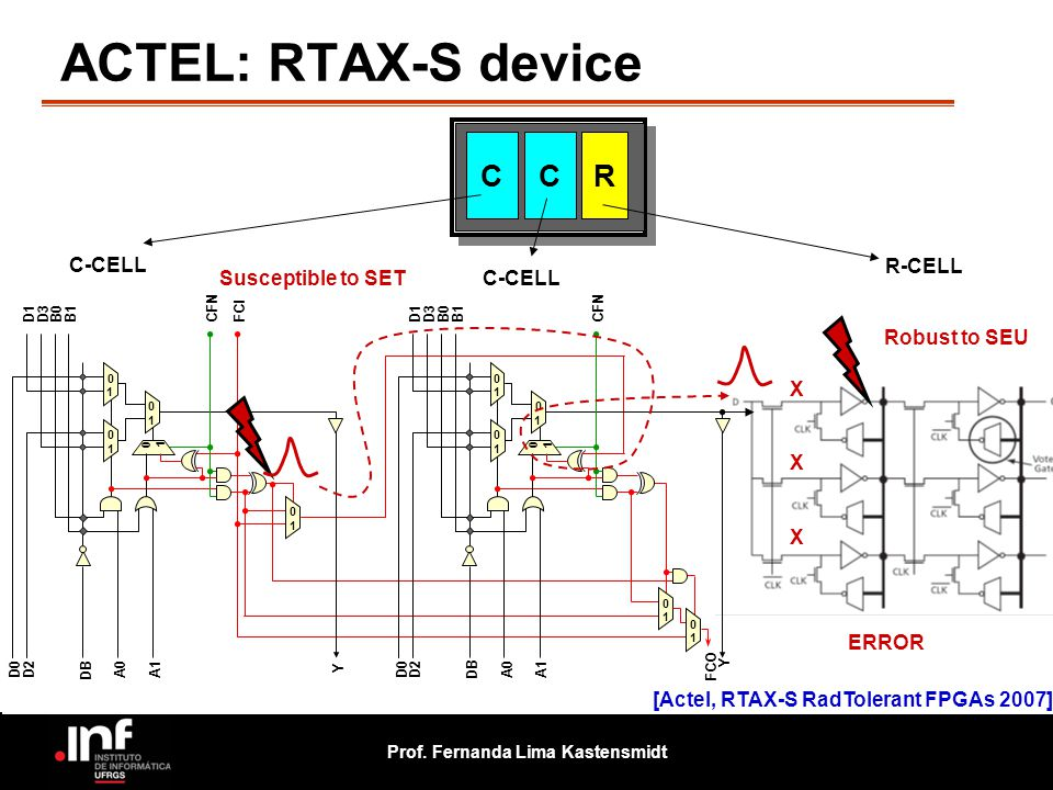 ACTEL: RTAX-S device C C R C-CELL R-CELL Susceptible to SET C-CELL