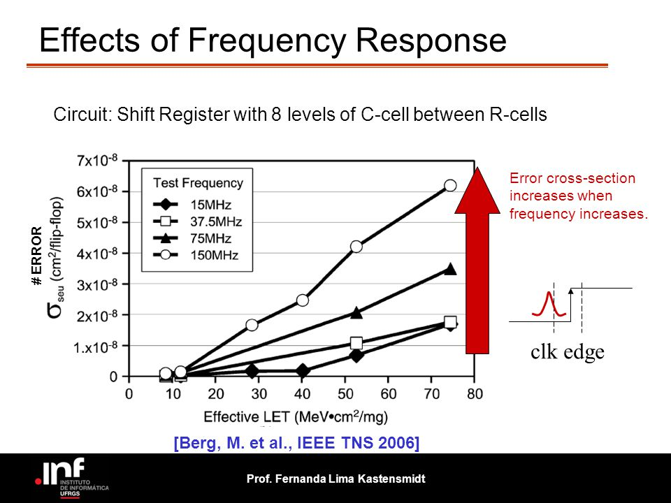 Effects of Frequency Response