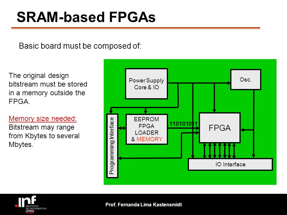 SRAM-based FPGAs Basic board must be composed of: FPGA