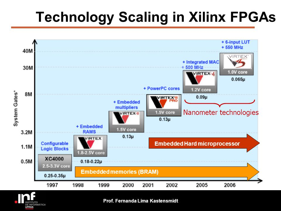 Technology Scaling in Xilinx FPGAs