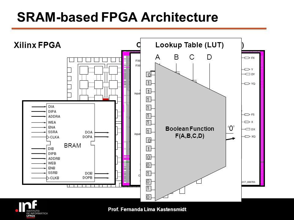 SRAM-based FPGA Architecture