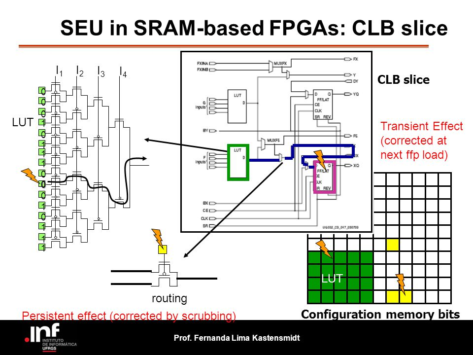 SEU in SRAM-based FPGAs: CLB slice