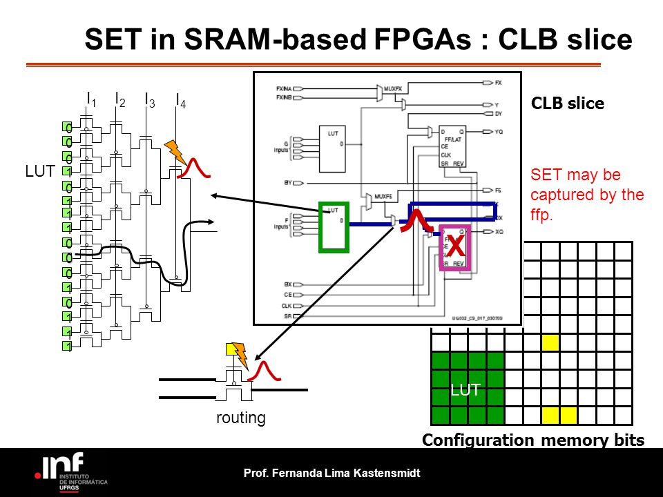 SET in SRAM-based FPGAs : CLB slice