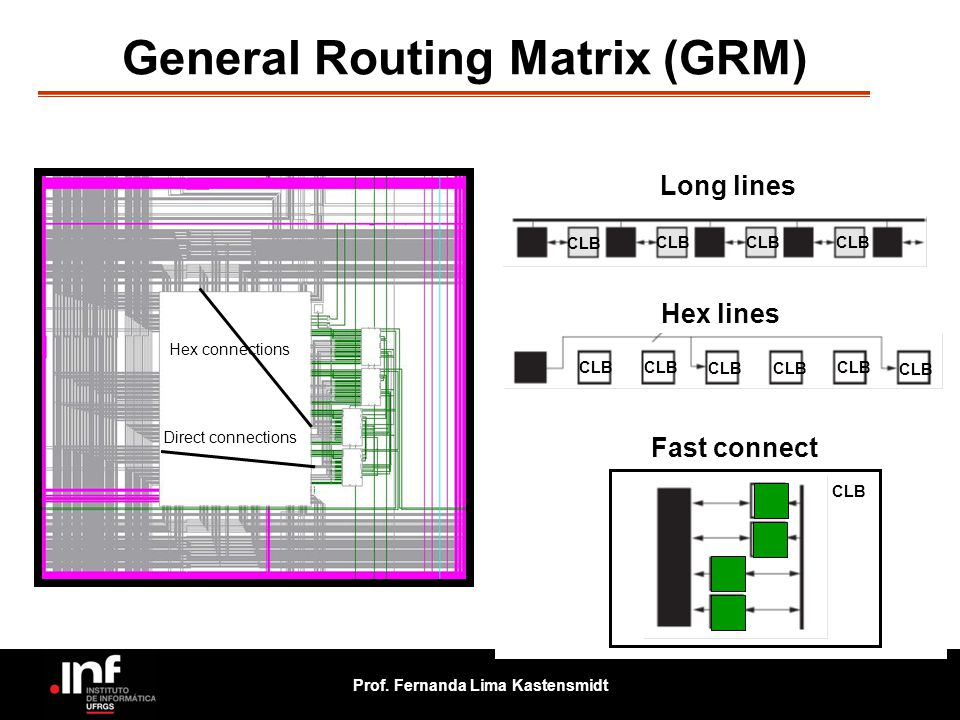 General Routing Matrix (GRM)