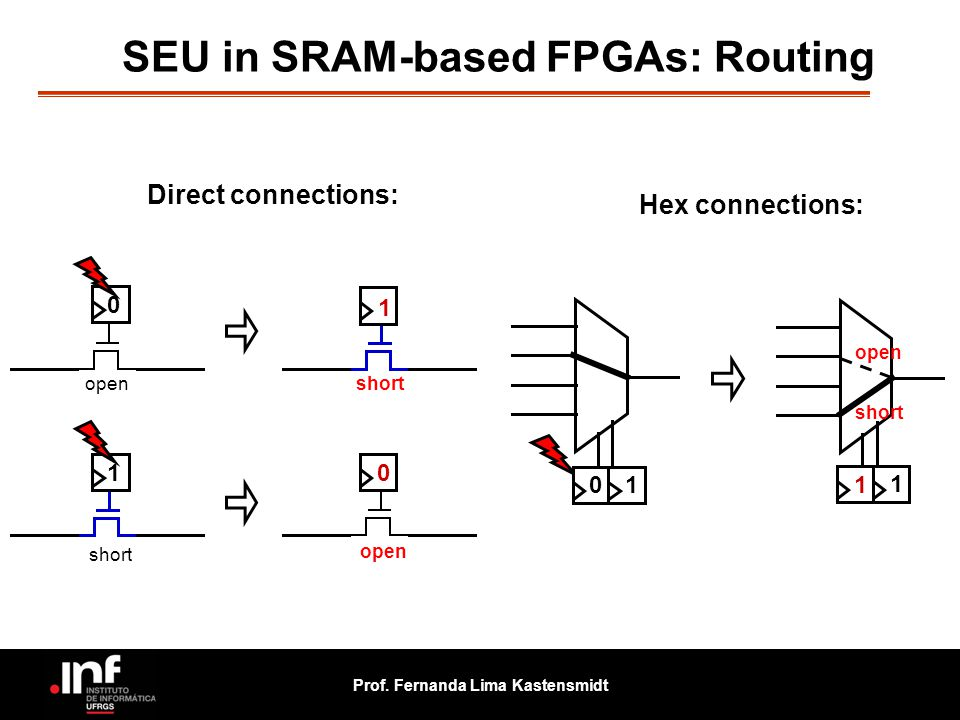 SEU in SRAM-based FPGAs: Routing