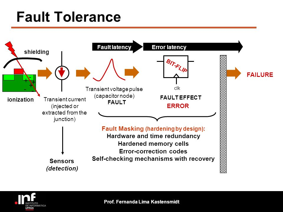 Fault Tolerance - + + + - - FAILURE ERROR