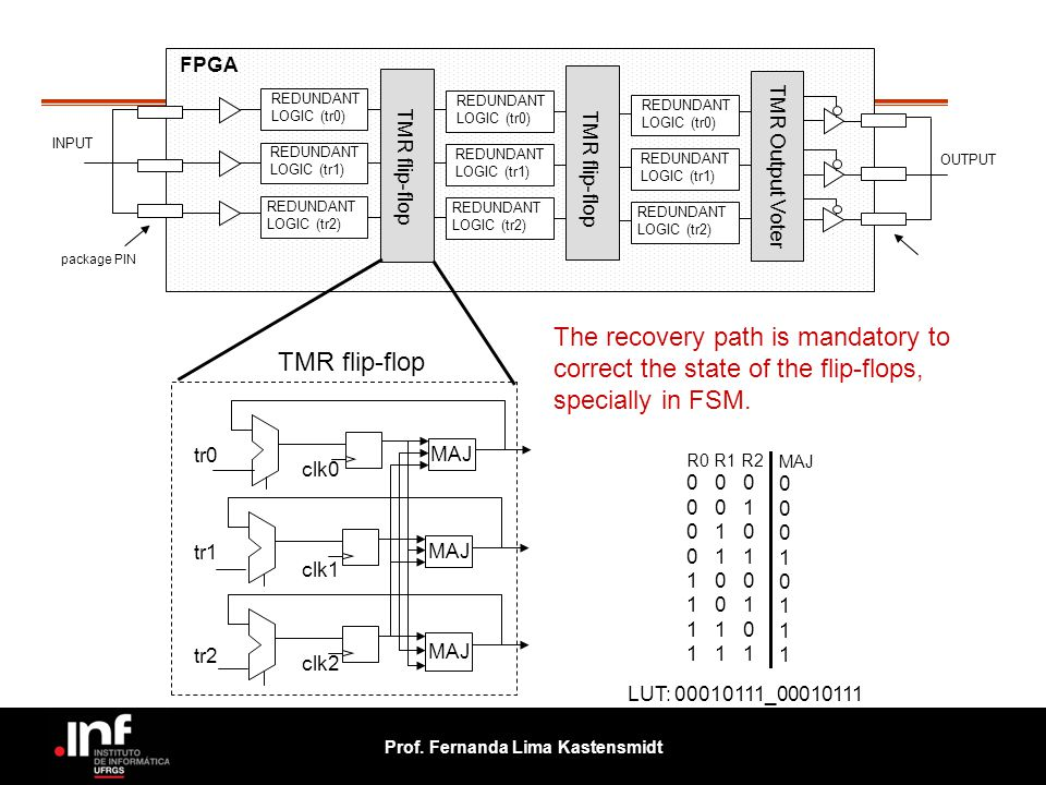 FPGA REDUNDANT. LOGIC (tr0) REDUNDANT. LOGIC (tr0) REDUNDANT. LOGIC (tr0) INPUT. package PIN.