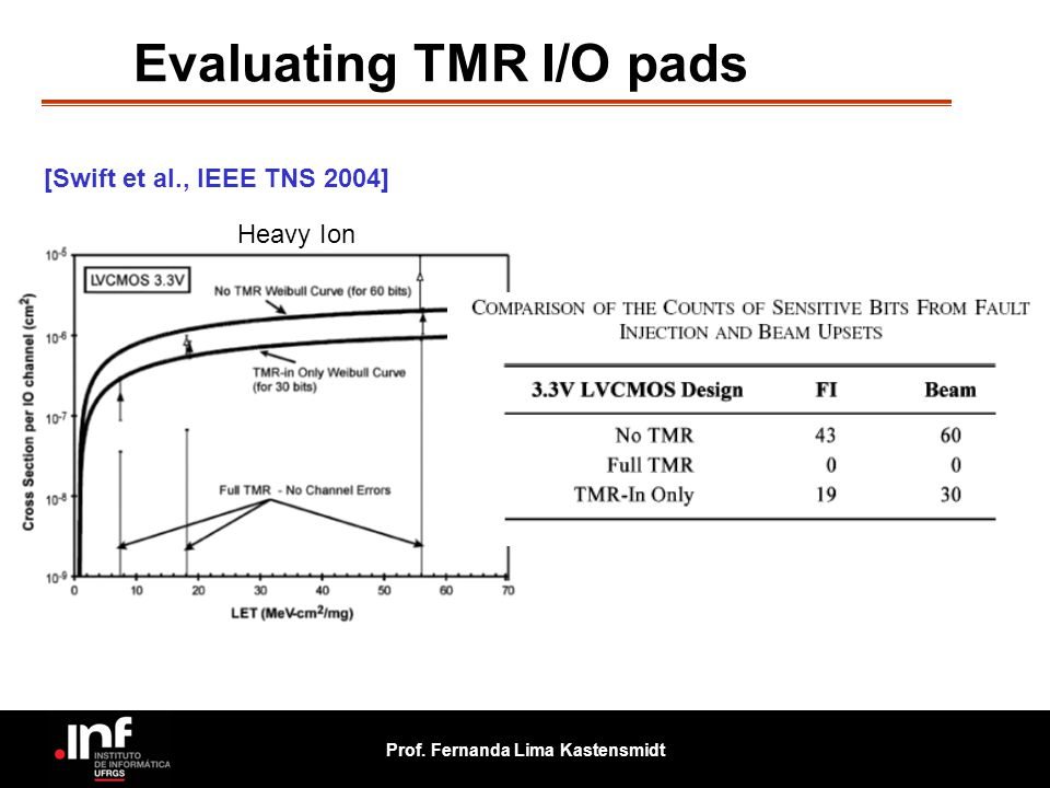 Evaluating TMR I/O pads