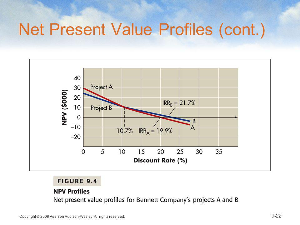 Net Present Value Profiles (cont.)