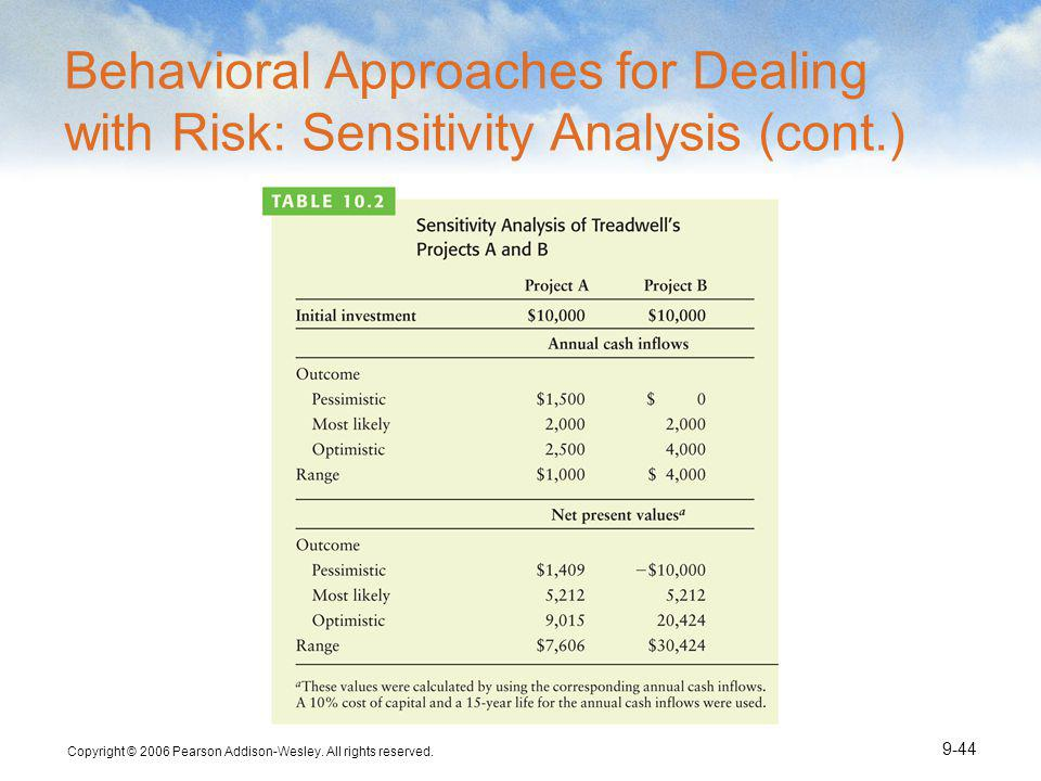 Behavioral Approaches for Dealing with Risk: Sensitivity Analysis (cont.)