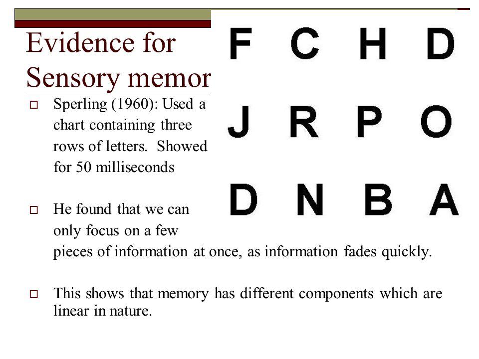 Evidence for Sensory memory