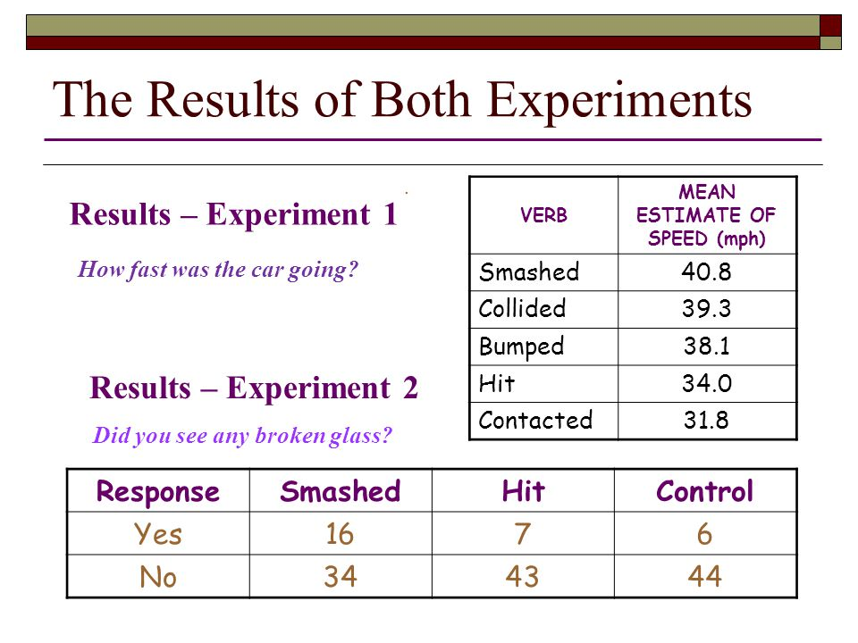 The Results of Both Experiments