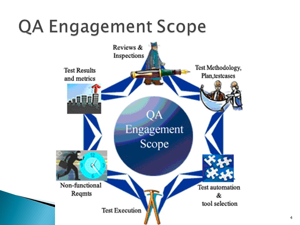 QA Engagement Scope Angajament, logodna