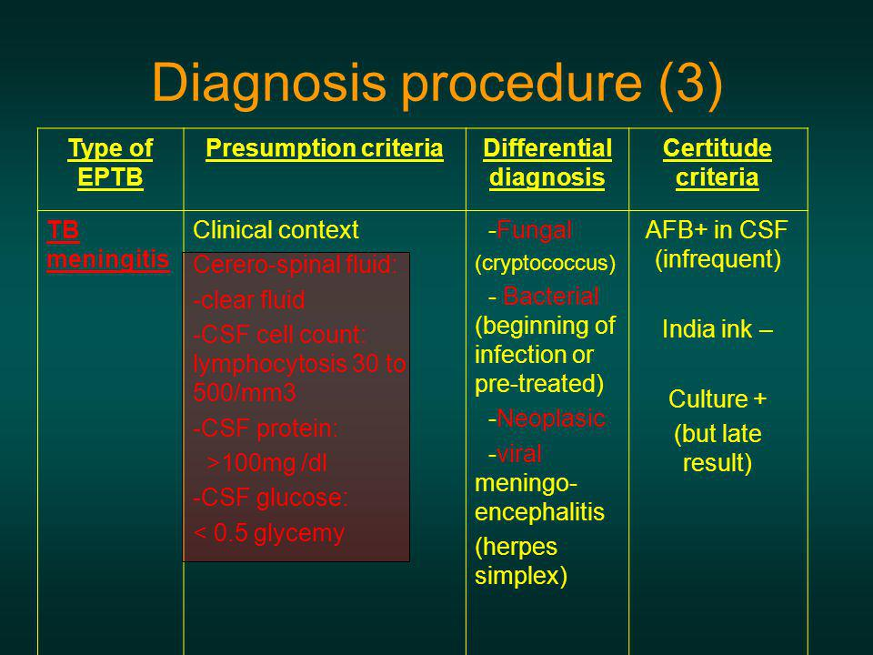 Diagnosis procedure (3)