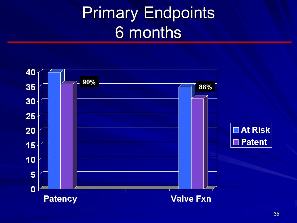 Primary Endpoints 6 months