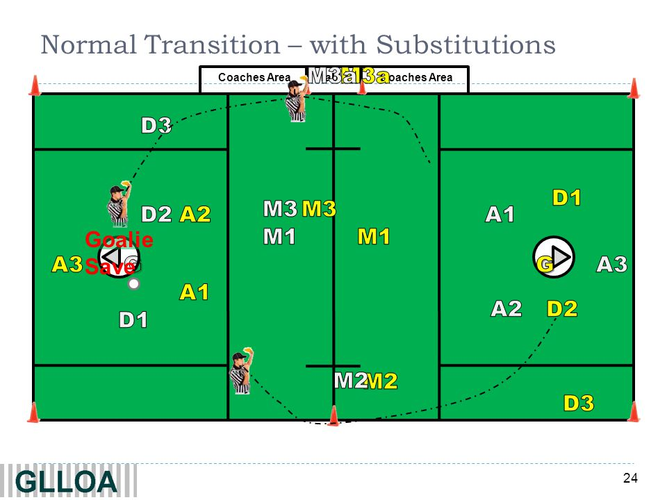 Normal Transition – with Substitutions