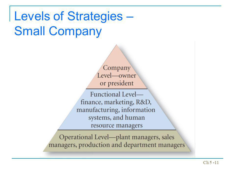 Levels of Strategies – Small Company