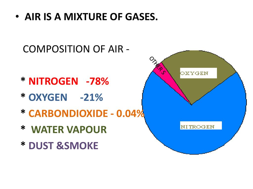 AIR IS A MIXTURE OF GASES. COMPOSITION OF AIR - * NITROGEN -78%
