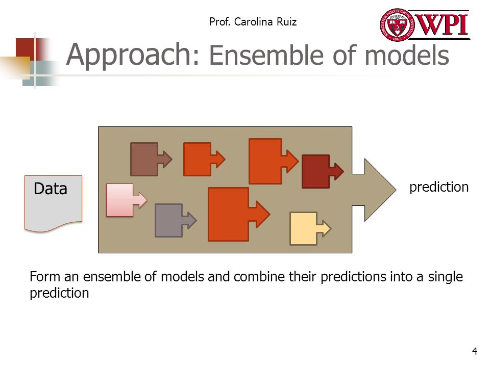 Approach: Ensemble of models