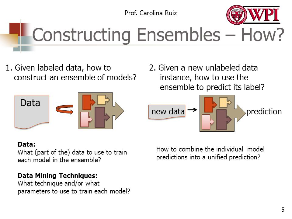 Constructing Ensembles – How