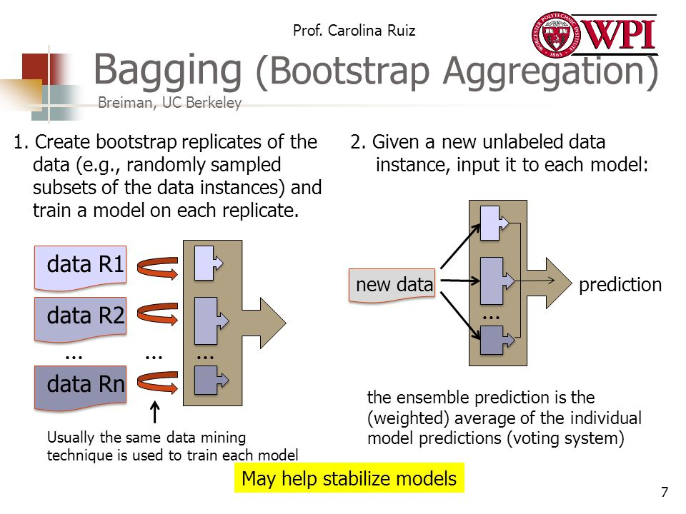 Bagging (Bootstrap Aggregation) Breiman, UC Berkeley