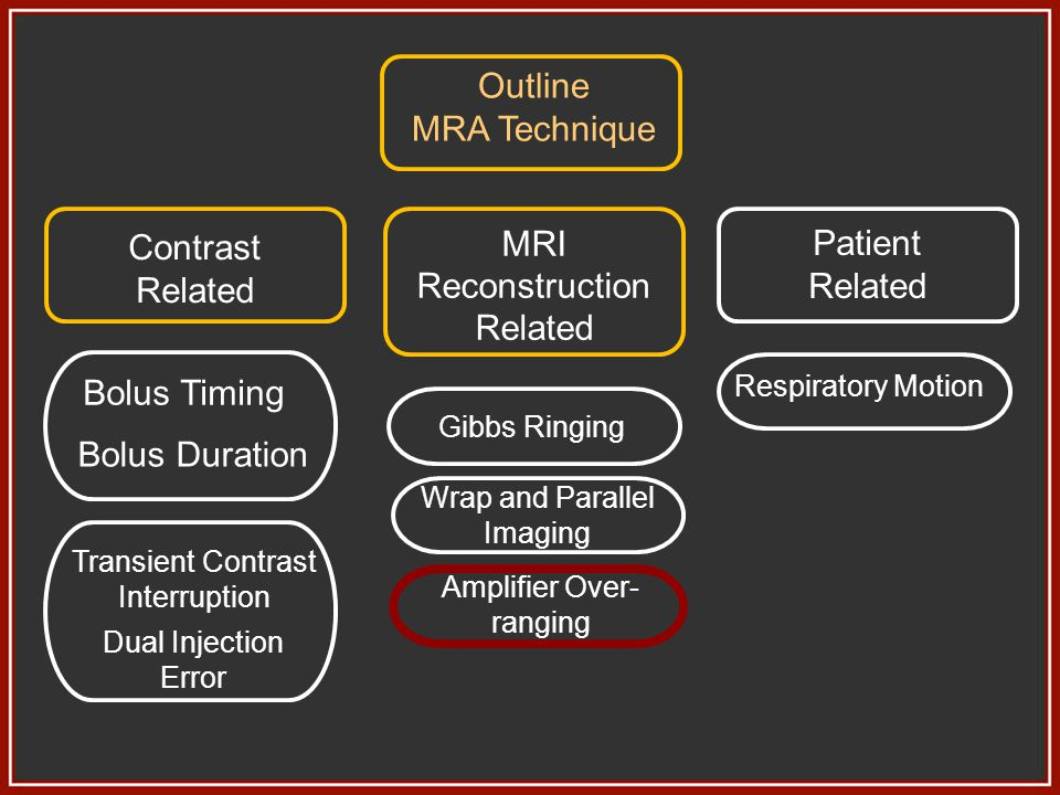 Outline MRA Technique MRI Reconstruction Patient Contrast Related