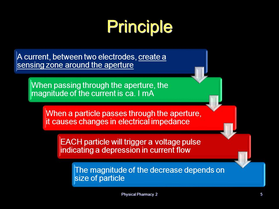 Principle A current, between two electrodes, create a sensing zone around the aperture.