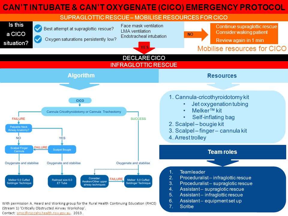 CAN'T INTUBATE & CAN'T OXYGENATE (CICO) EMERGENCY PROTOCOL