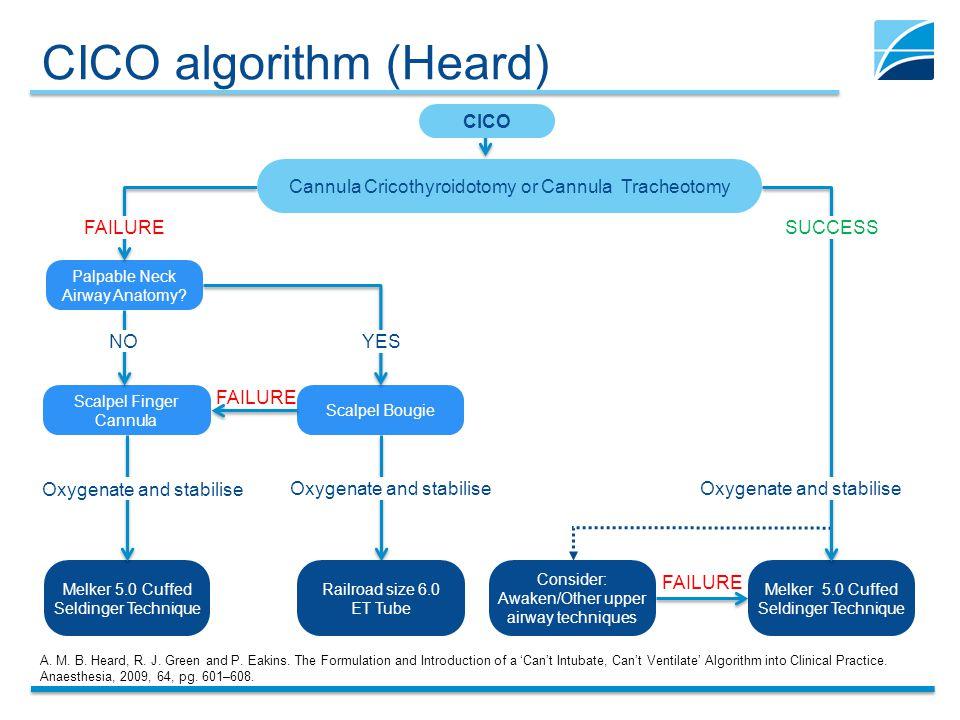 CICO algorithm (Heard)