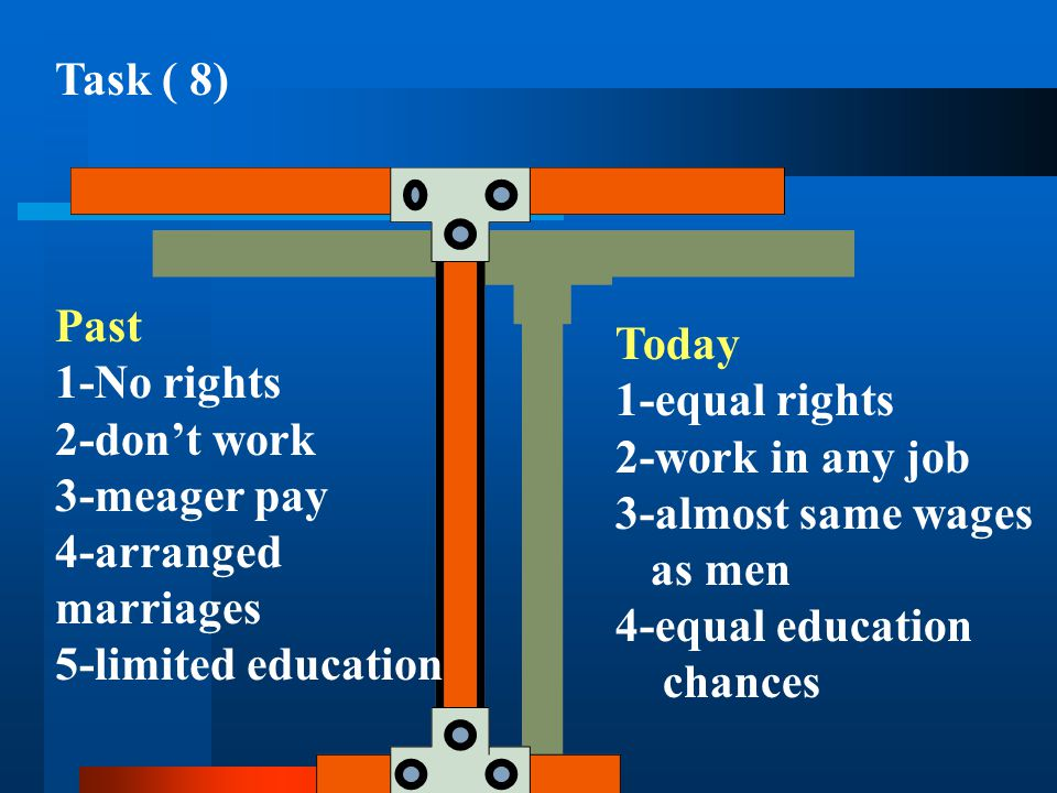 Task ( 8) Past. 1-No rights. 2-don't work. 3-meager pay. 4-arranged marriages. 5-limited education.