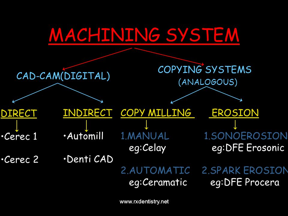 MACHINING SYSTEM COPYING SYSTEMS CAD-CAM(DIGITAL) DIRECT Cerec 1