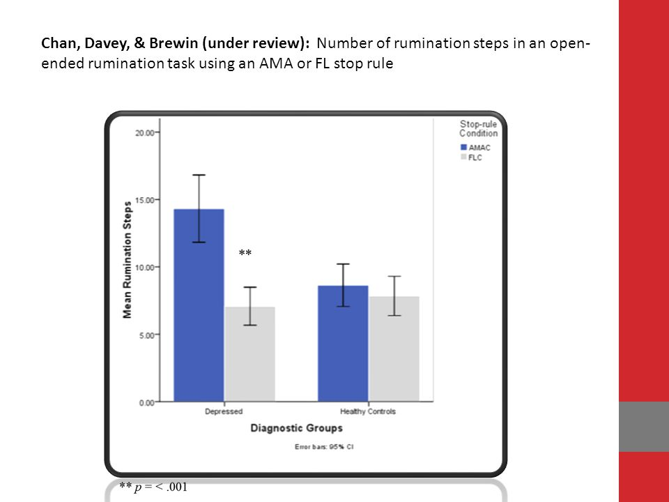 Chan, Davey, & Brewin (under review): Number of rumination steps in an open-ended rumination task using an AMA or FL stop rule