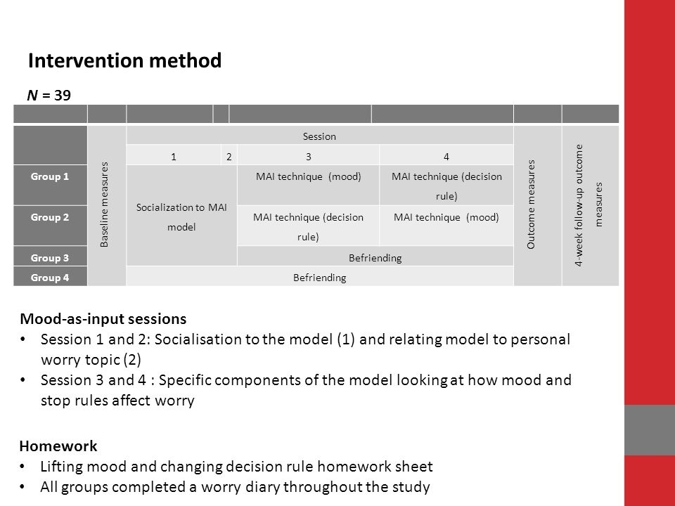 N = 39 Intervention method Mood-as-input sessions