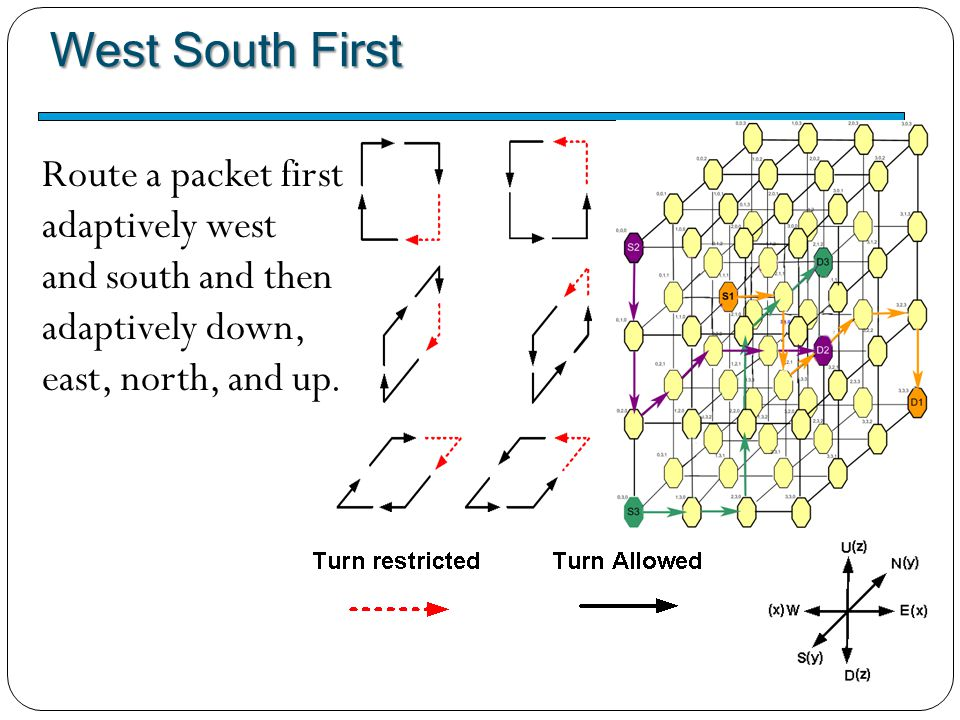 West South First Route a packet first adaptively west