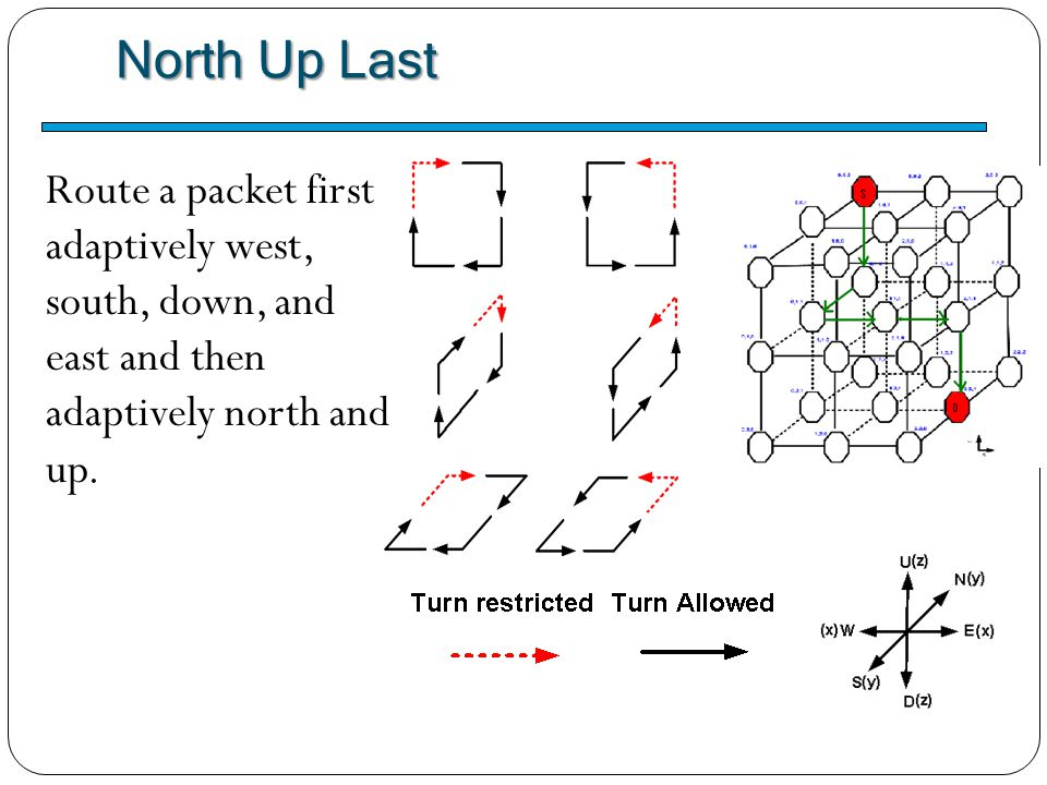 North Up Last Route a packet first adaptively west,