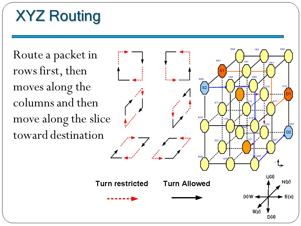 XYZ Routing Route a packet in rows first, then moves along the columns and then move along the slices toward destination.