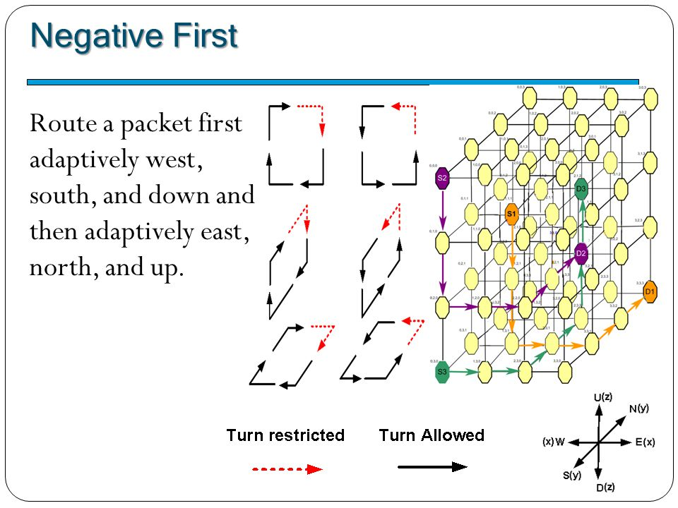 Negative First Route a packet first adaptively west,