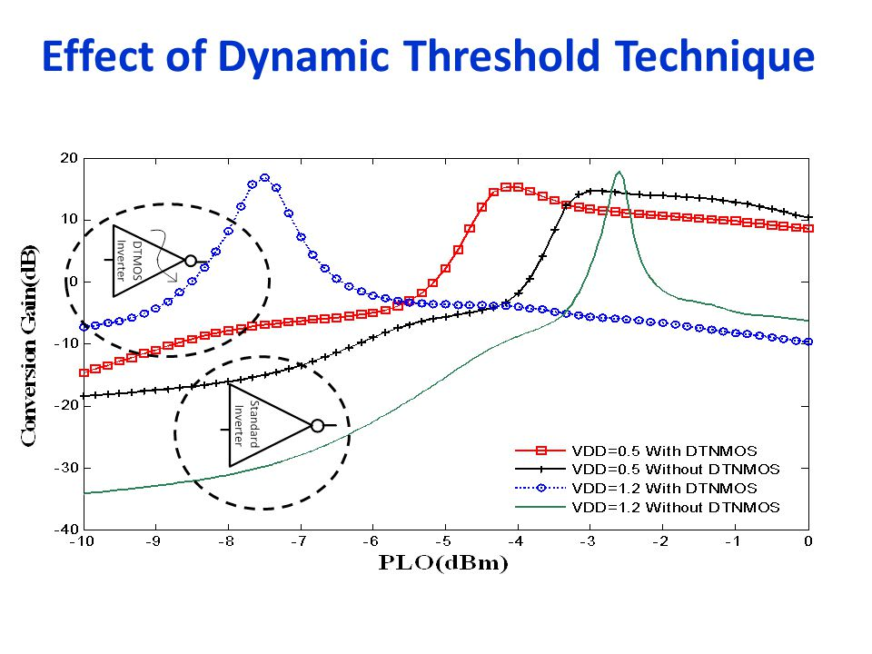 Effect of Dynamic Threshold Technique