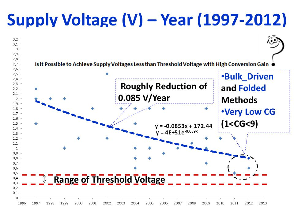 Supply Voltage (V) – Year (1997-2012)